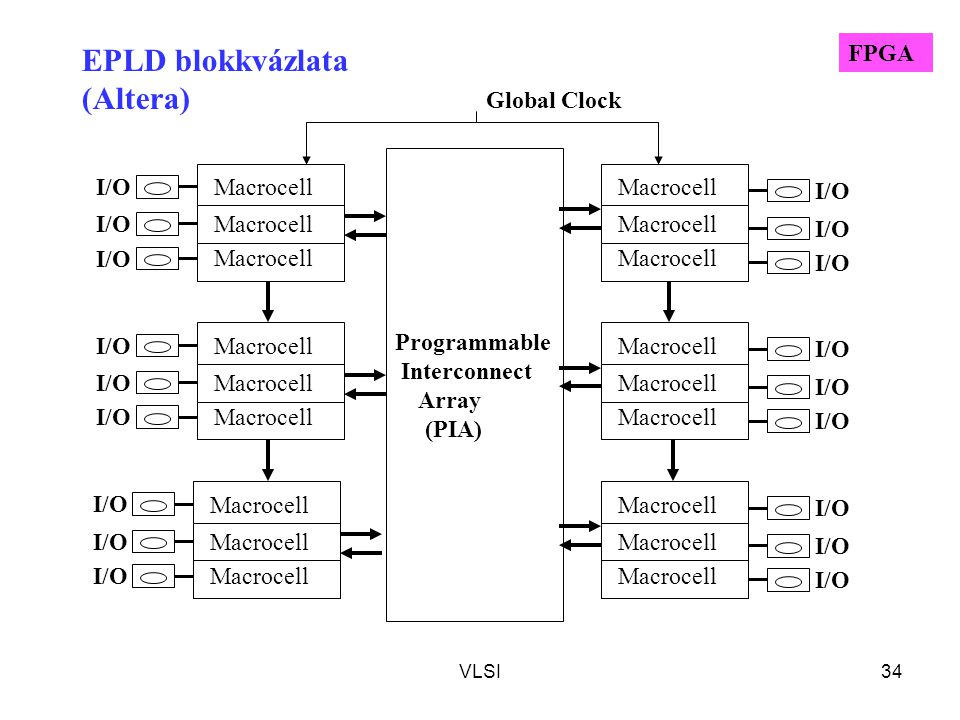 VLSI34 Programmable Interconnect Array (PIA) Macrocell I/O Macrocell I/O Macrocell I/O Macrocell I/O Macrocell I/O Macrocell I/O Global Clock EPLD blo