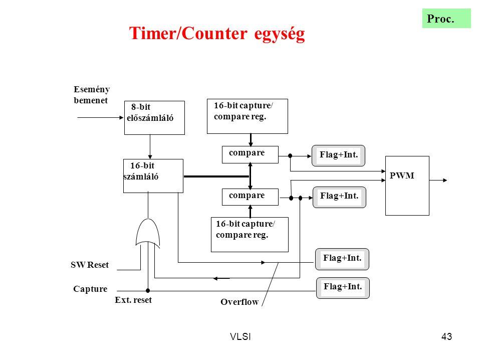 VLSI43 SW Reset Capture PWM 16-bit capture/ compare reg. compare 16-bit capture/ compare reg. 16-bit számláló 8-bit előszámláló Esemény bemenet Flag+I