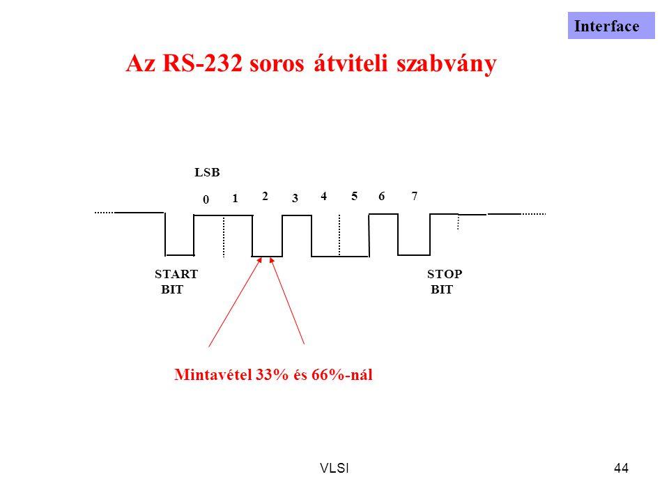VLSI44 0 1 2 3 4567 START BIT STOP BIT LSB Az RS-232 soros átviteli szabvány Interface Mintavétel 33% és 66%-nál