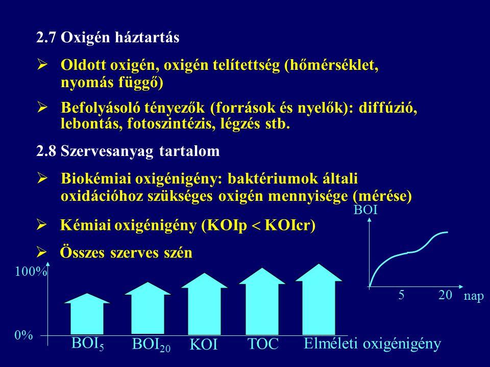 2.7 Oxigén háztartás  Oldott oxigén, oxigén telítettség (hőmérséklet, nyomás függő)  Befolyásoló tényezők (források és nyelők): diffúzió, lebontás,