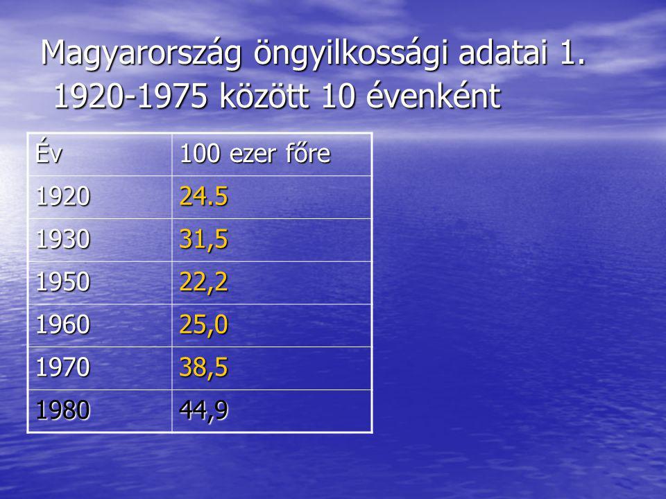 Magyarország öngyilkossági adatai 1.
