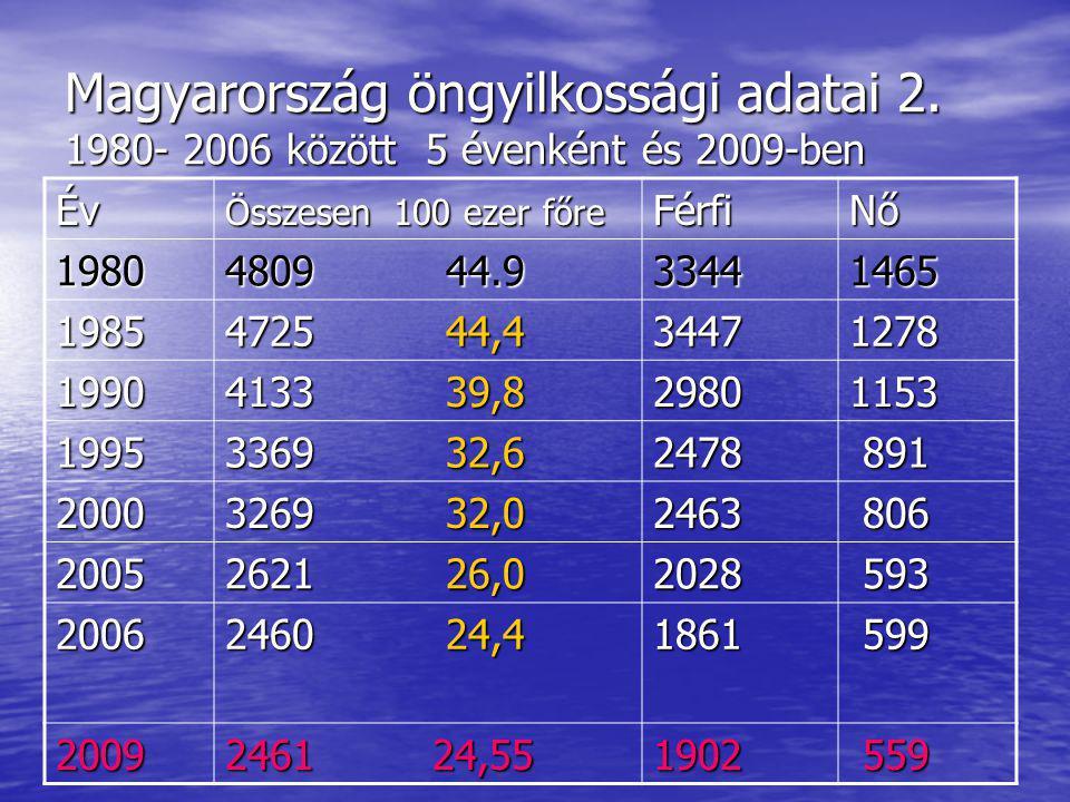 Magyarország öngyilkossági adatai 2.
