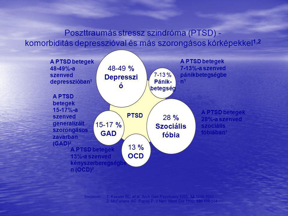 Poszttraumás stressz szindróma (PTSD) - komorbiditás depresszióval és más szorongásos kórképekkel 1,2 Irodalom:1.