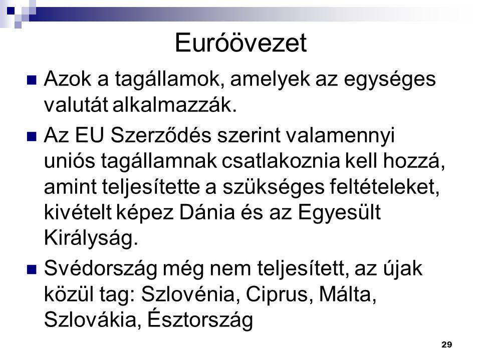 29 Euróövezet Azok a tagállamok, amelyek az egységes valutát alkalmazzák. Az EU Szerződés szerint valamennyi uniós tagállamnak csatlakoznia kell hozzá