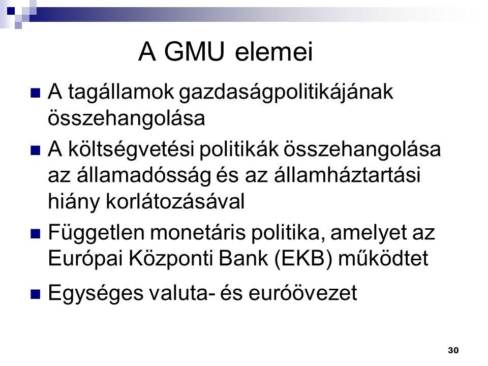 30 A GMU elemei A tagállamok gazdaságpolitikájának összehangolása A költségvetési politikák összehangolása az államadósság és az államháztartási hiány