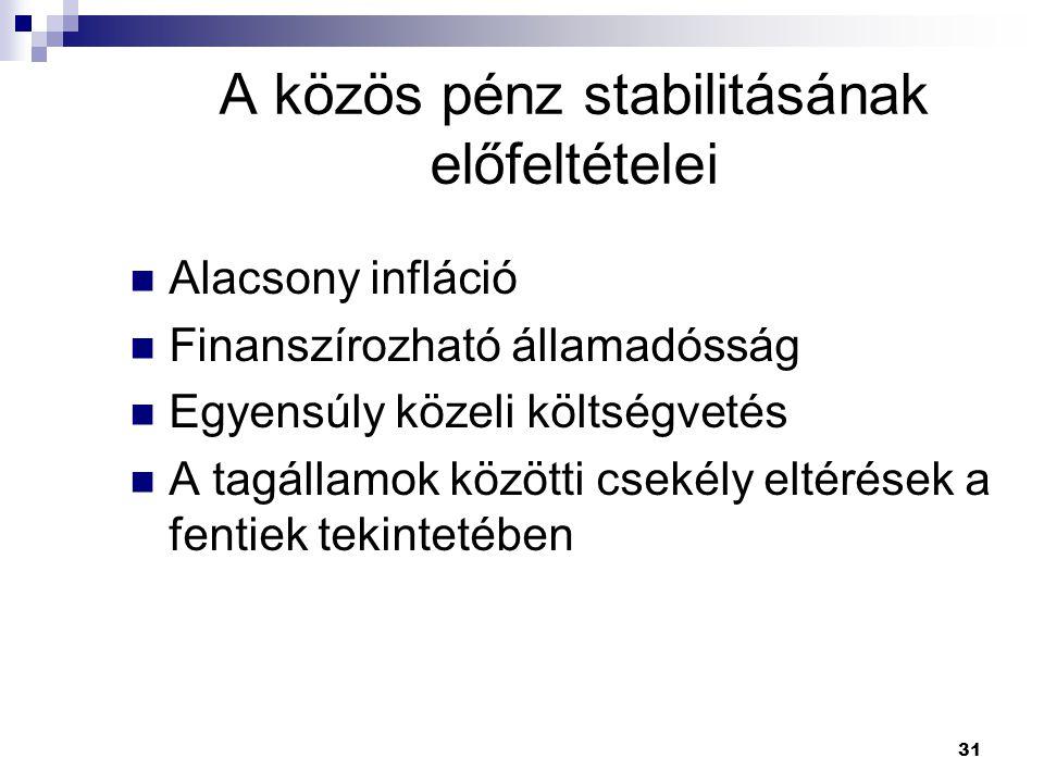 31 A közös pénz stabilitásának előfeltételei Alacsony infláció Finanszírozható államadósság Egyensúly közeli költségvetés A tagállamok közötti csekély