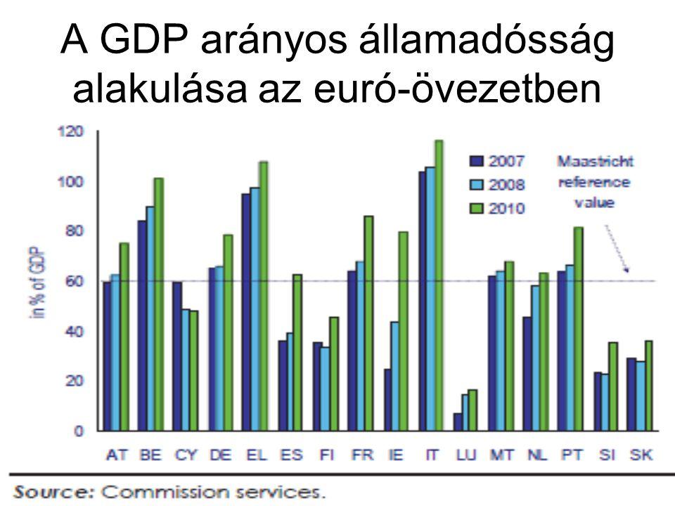 36 A GDP arányos államadósság alakulása az euró-övezetben