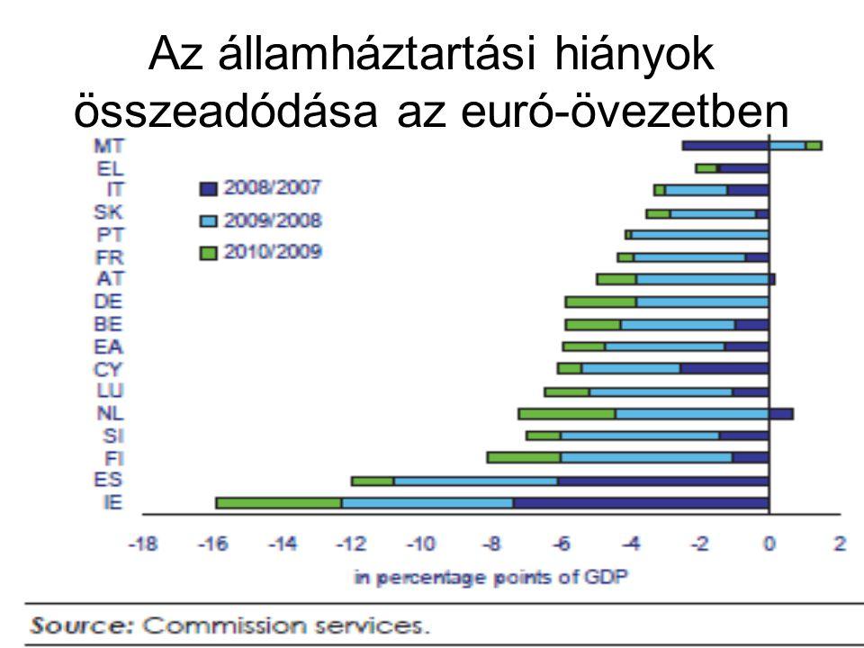 37 Az államháztartási hiányok összeadódása az euró-övezetben