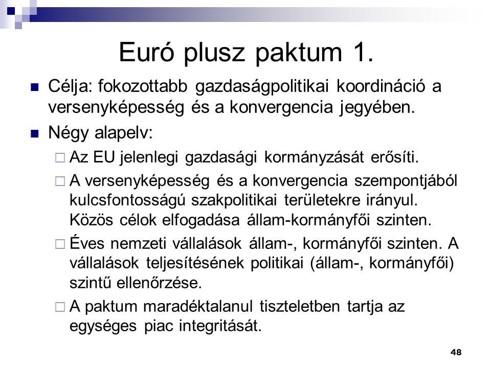 48 Euró plusz paktum 1. Célja: fokozottabb gazdaságpolitikai koordináció a versenyképesség és a konvergencia jegyében. Négy alapelv:  Az EU jelenlegi