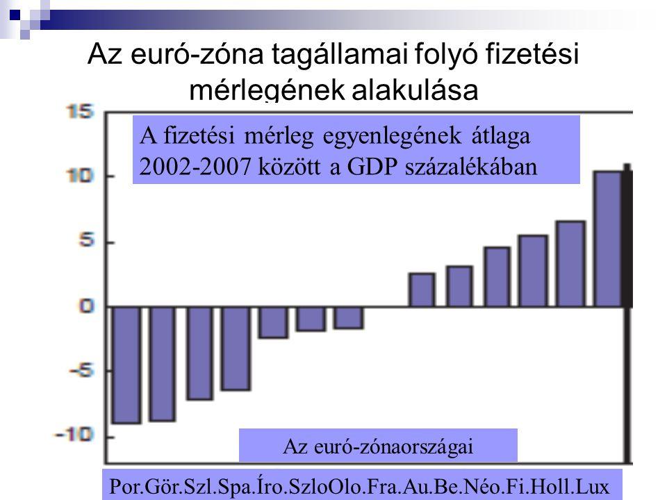 7 Az euró-zóna tagállamai folyó fizetési mérlegének alakulása A fizetési mérleg egyenlegének átlaga 2002-2007 között a GDP százalékában Por.Gör.Szl.Sp