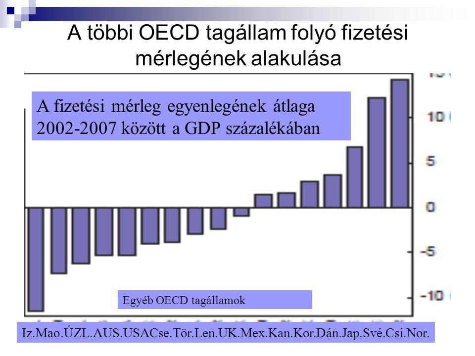 8 A többi OECD tagállam folyó fizetési mérlegének alakulása A fizetési mérleg egyenlegének átlaga 2002-2007 között a GDP százalékában Iz.Mao.ÚZL.AUS.U