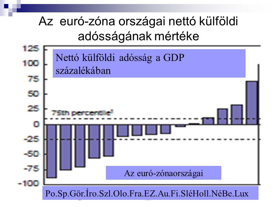 9 Az euró-zóna országai nettó külföldi adósságának mértéke Nettó külföldi adósság a GDP százalékában Az euró-zónaországai Po.Sp.Gör.Íro.Szl.Olo.Fra.EZ