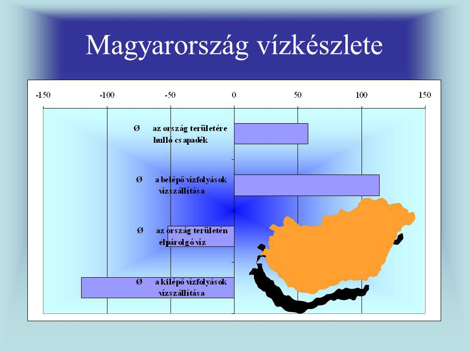 Magyarország vízkészlete