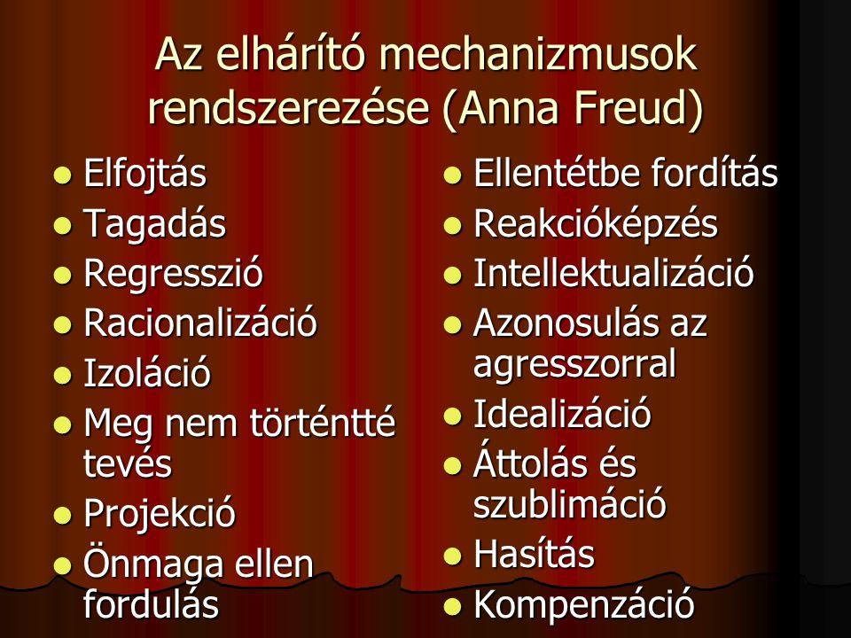 Az elhárító mechanizmusok rendszerezése (Anna Freud) Elfojtás Elfojtás Tagadás Tagadás Regresszió Regresszió Racionalizáció Racionalizáció Izoláció Iz