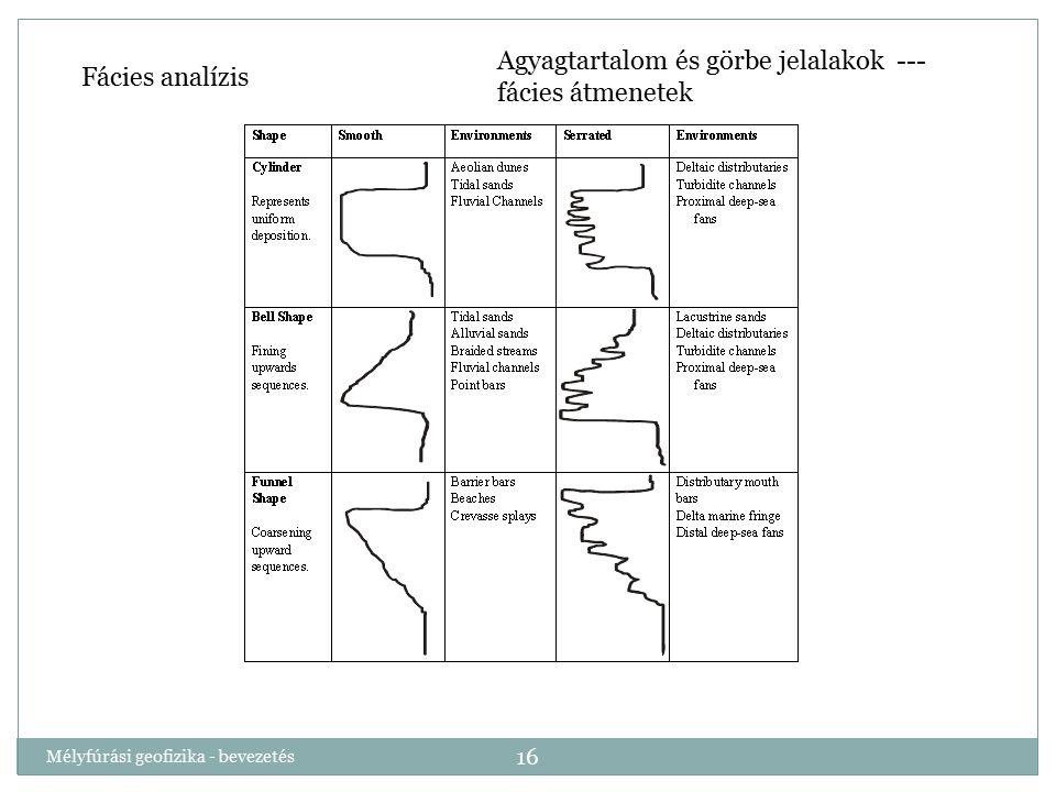 Mélyfúrási geofizika - bevezetés 16 Fácies analízis Agyagtartalom és görbe jelalakok --- fácies átmenetek