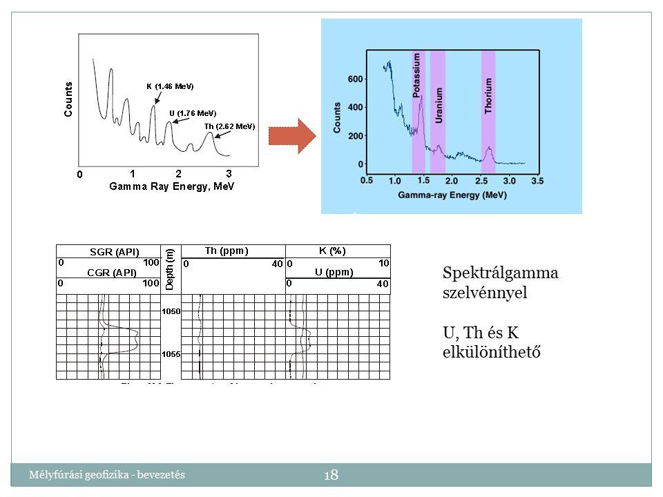 Mélyfúrási geofizika - bevezetés 18 Spektrálgamma szelvénnyel U, Th és K elkülöníthető