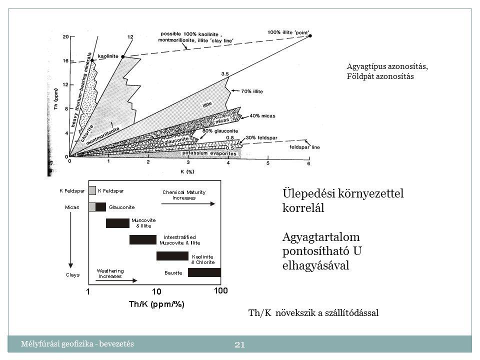 Mélyfúrási geofizika - bevezetés 21 Ülepedési környezettel korrelál Agyagtartalom pontosítható U elhagyásával Agyagtípus azonosítás, Földpát azonosítá