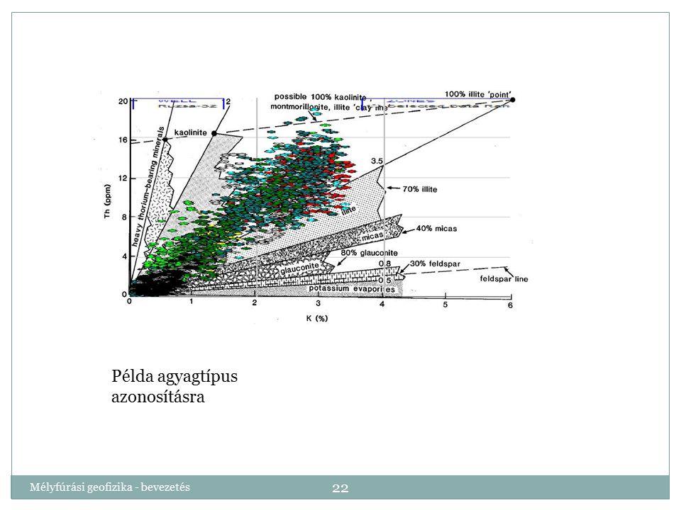 Mélyfúrási geofizika - bevezetés 22 Példa agyagtípus azonosításra