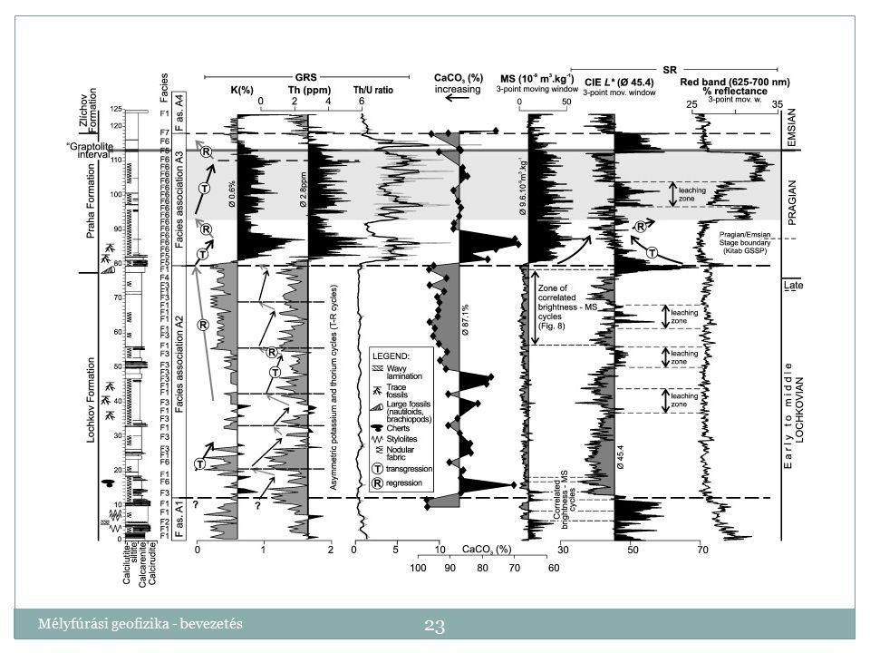Mélyfúrási geofizika - bevezetés 23