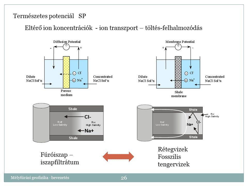 Mélyfúrási geofizika - bevezetés 26 Természetes potenciál SP Eltérő ion koncentrációk - ion transzport – töltés-felhalmozódás Fúróiszap – iszapfiltrát