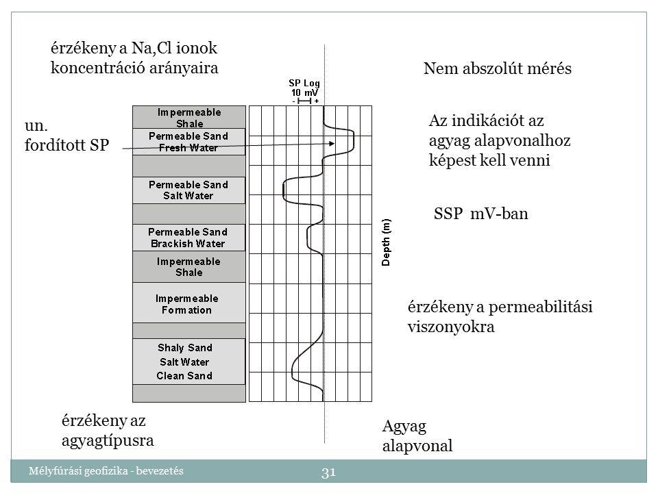 Mélyfúrási geofizika - bevezetés 31 Nem abszolút mérés Az indikációt az agyag alapvonalhoz képest kell venni SSP mV-ban érzékeny a Na,Cl ionok koncent