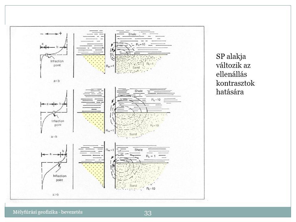Mélyfúrási geofizika - bevezetés 33 SP alakja változik az ellenállás kontrasztok hatására