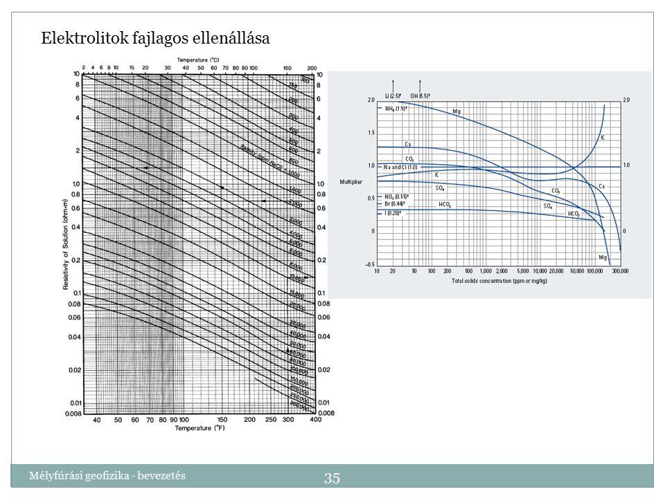 Mélyfúrási geofizika - bevezetés 35 Elektrolitok fajlagos ellenállása