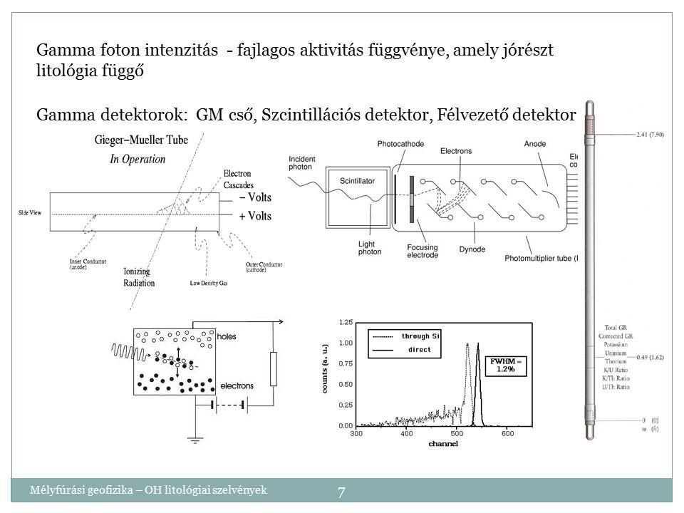 Mélyfúrási geofizika – OH litológiai szelvények 7 Gamma foton intenzitás - fajlagos aktivitás függvénye, amely jórészt litológia függő Gamma detektoro