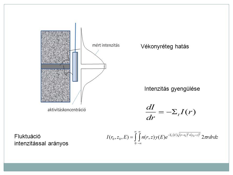 Mélyfúrási geofizika - bevezetés 9 Természetes gamma szelvény Korábban foton intenzitásmérés Kalibrálás API egységbe Detektor típustól való függetlenség Abszolútérték is számít LS: 25-30 SS:30-40 Agyag : 90-150 Kutatási mélységet a fotonok elnyelődése határozza meg