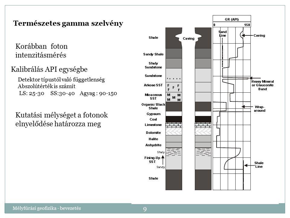 Mélyfúrási geofizika - bevezetés 9 Természetes gamma szelvény Korábban foton intenzitásmérés Kalibrálás API egységbe Detektor típustól való függetlens