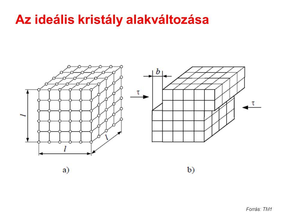 Az ideális kristály alakváltozása Forrás: TM1