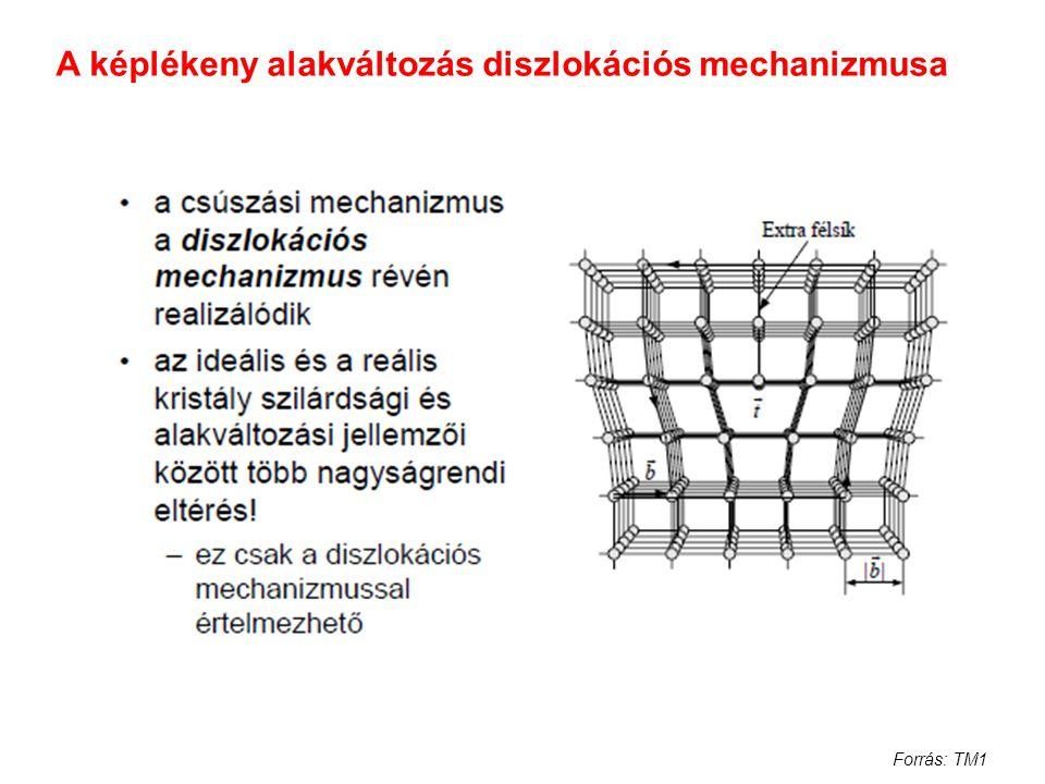 A képlékeny alakváltozás diszlokációs mechanizmusa Forrás: TM1