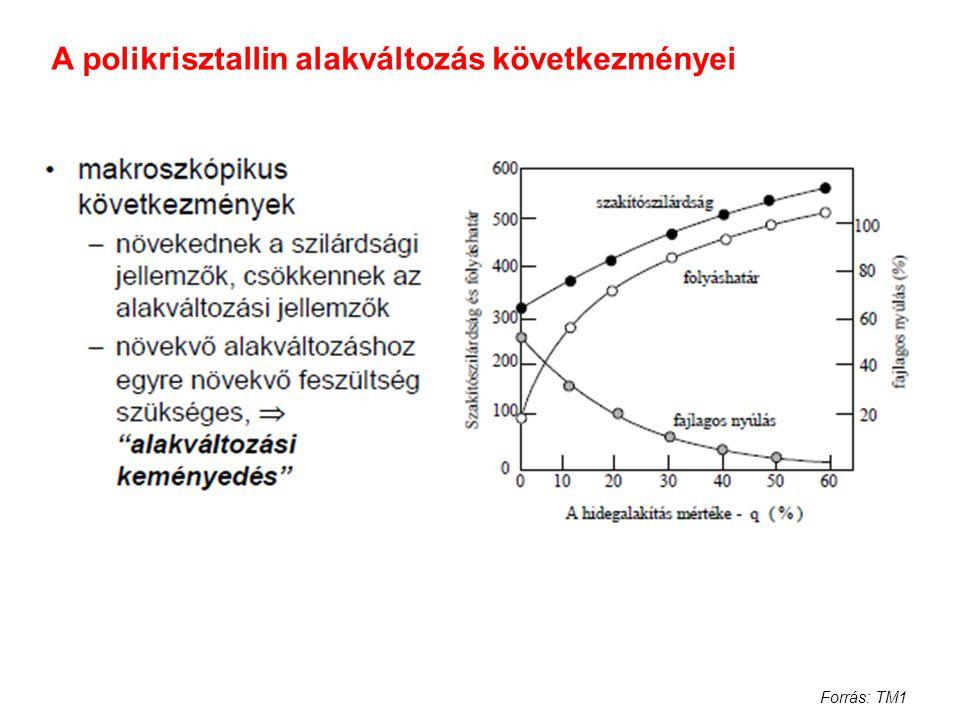 A polikrisztallin alakváltozás következményei Forrás: TM1
