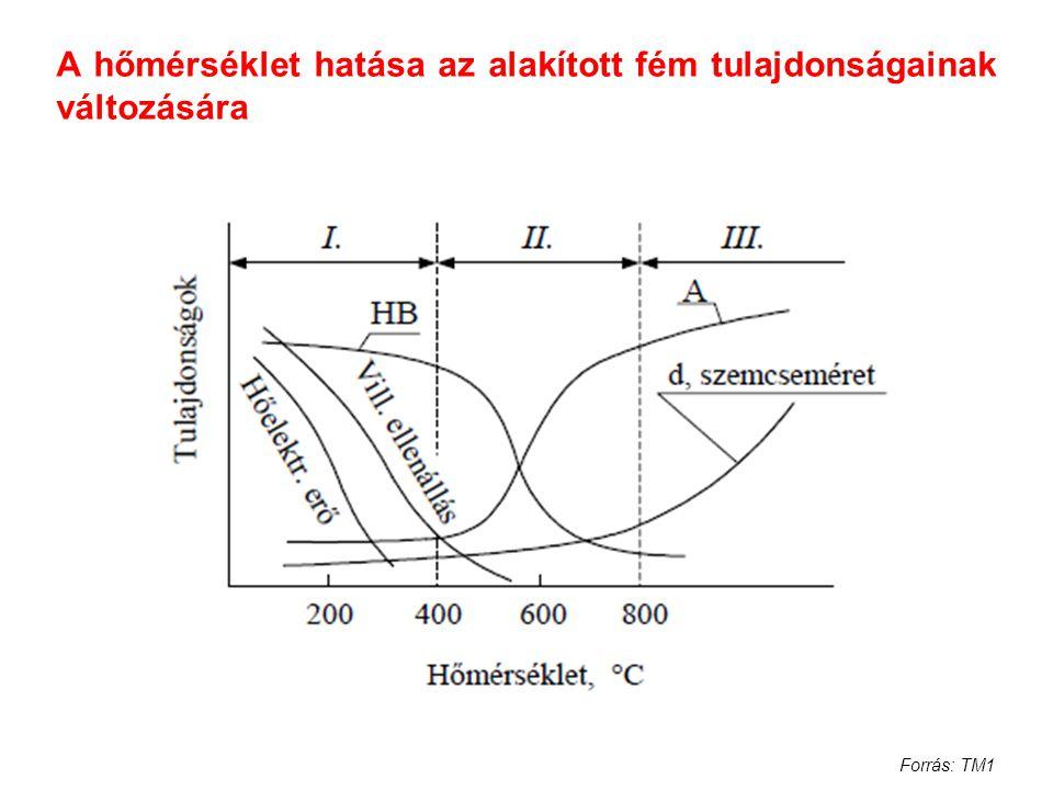 A hőmérséklet hatása az alakított fém tulajdonságainak változására Forrás: TM1