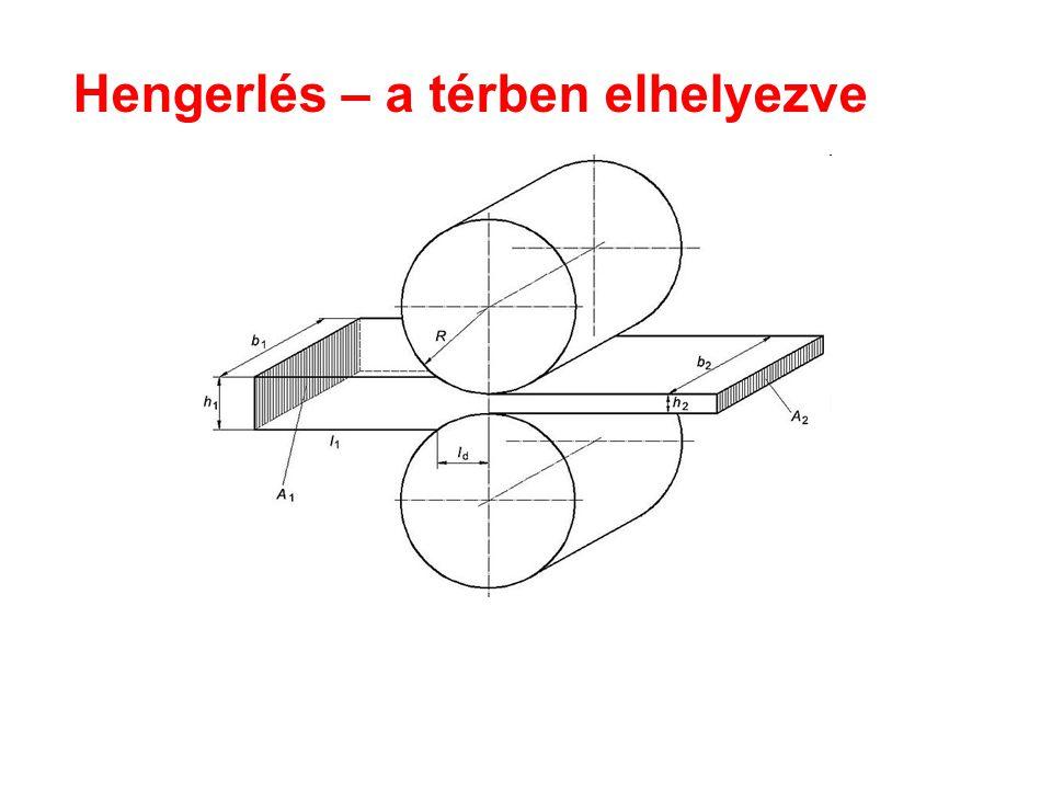 Hengerlés – a térben elhelyezve