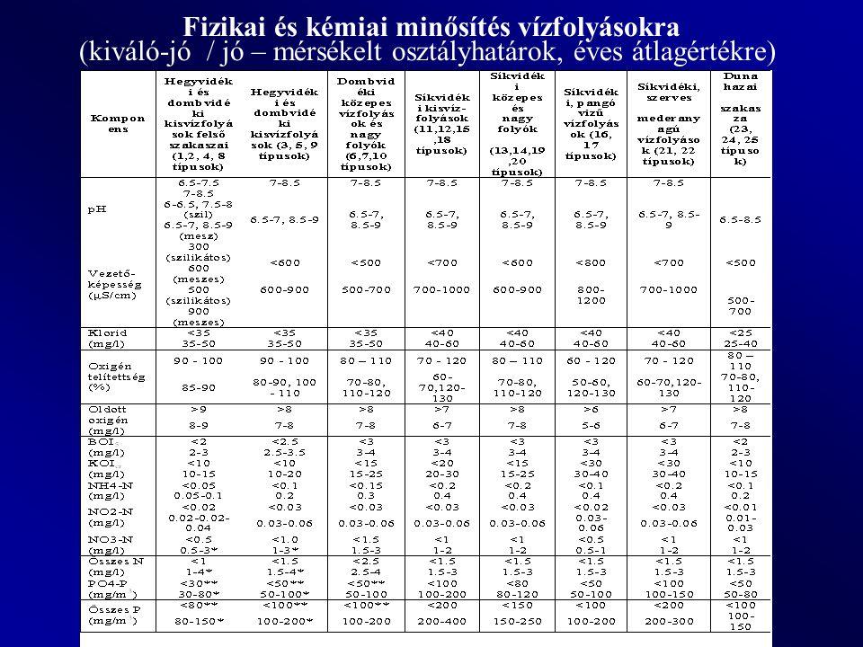 Befogadóra előírt határérték: 10/2010.(VIII. 18.) VM rendelet 2.