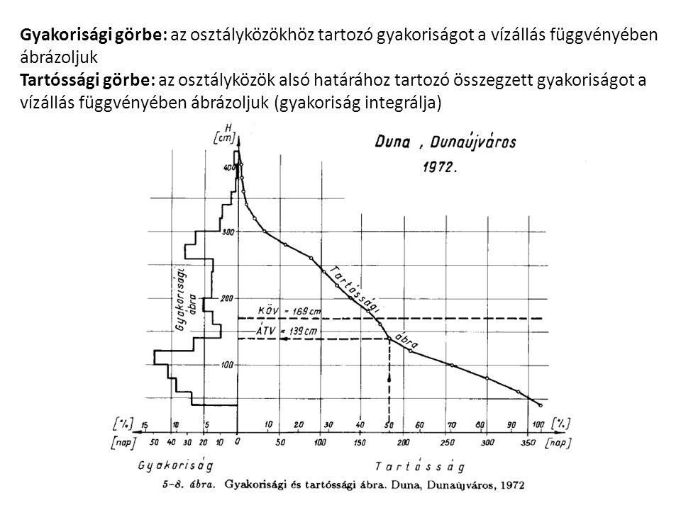 Gyakorisági görbe: az osztályközökhöz tartozó gyakoriságot a vízállás függvényében ábrázoljuk Tartóssági görbe: az osztályközök alsó határához tartozó összegzett gyakoriságot a vízállás függvényében ábrázoljuk (gyakoriság integrálja)