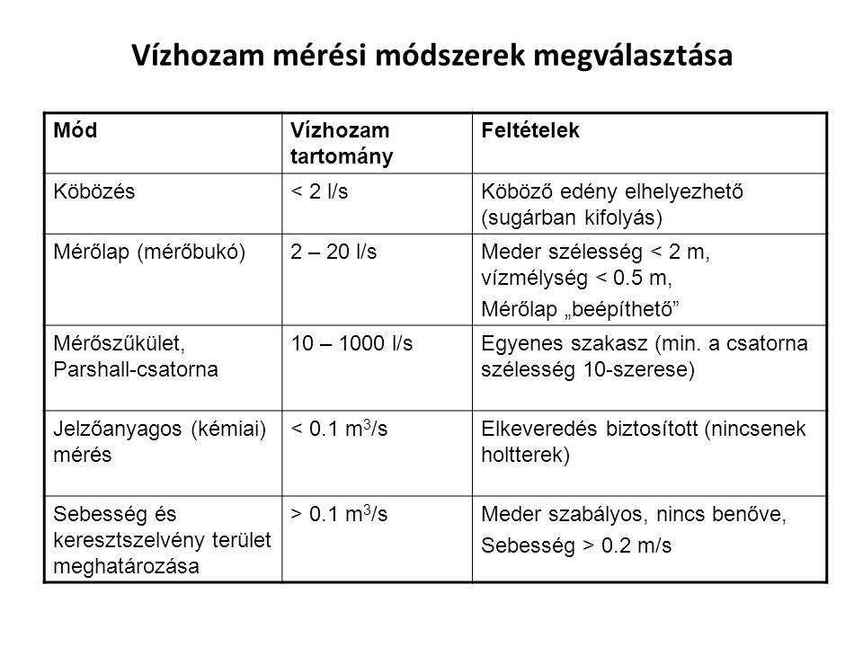 """Vízhozam mérési módszerek megválasztása MódVízhozam tartomány Feltételek Köbözés< 2 l/sKöböző edény elhelyezhető (sugárban kifolyás) Mérőlap (mérőbukó)2 – 20 l/sMeder szélesség < 2 m, vízmélység < 0.5 m, Mérőlap """"beépíthető Mérőszűkület, Parshall-csatorna 10 – 1000 l/sEgyenes szakasz (min."""