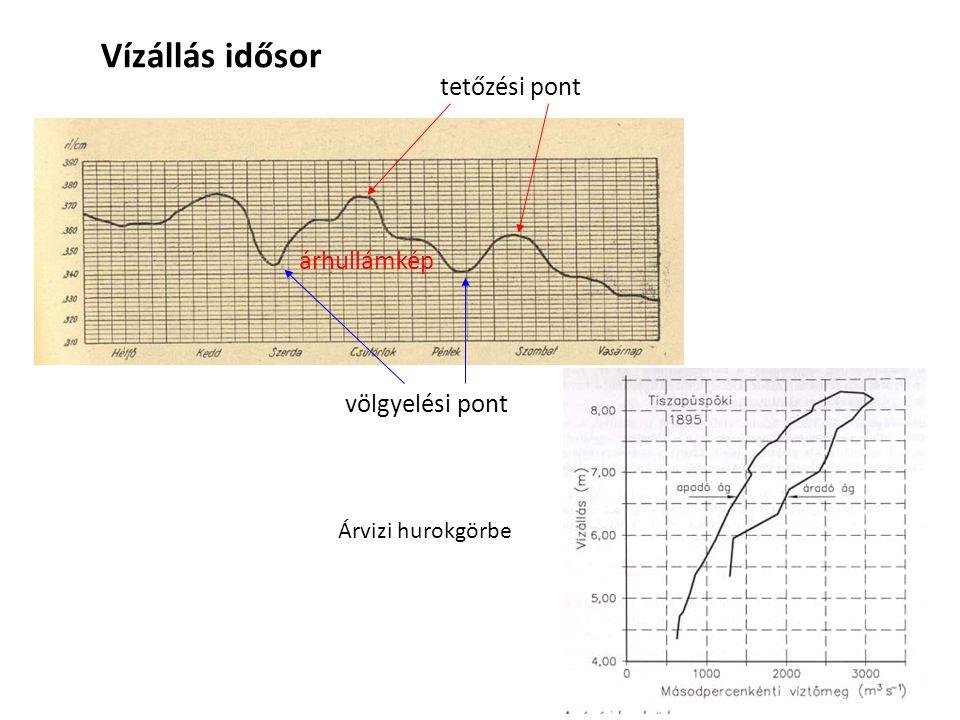 Vízállás idősor tetőzési pont völgyelési pont árhullámkép Árvizi hurokgörbe