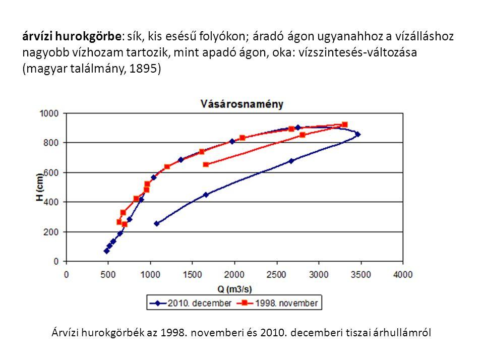árvízi hurokgörbe: sík, kis esésű folyókon; áradó ágon ugyanahhoz a vízálláshoz nagyobb vízhozam tartozik, mint apadó ágon, oka: vízszintesés-változása (magyar találmány, 1895) Árvízi hurokgörbék az 1998.