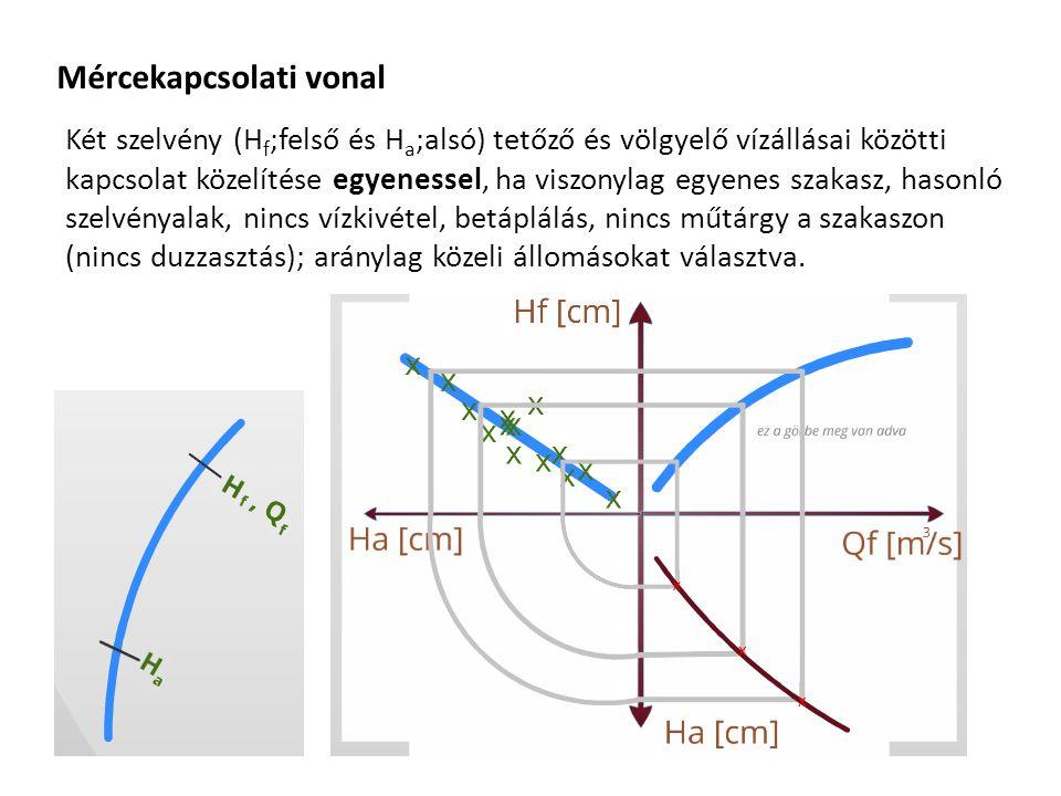 Mércekapcsolati vonal Két szelvény (H f ;felső és H a ;alsó) tetőző és völgyelő vízállásai közötti kapcsolat közelítése egyenessel, ha viszonylag egyenes szakasz, hasonló szelvényalak, nincs vízkivétel, betáplálás, nincs műtárgy a szakaszon (nincs duzzasztás); aránylag közeli állomásokat választva.