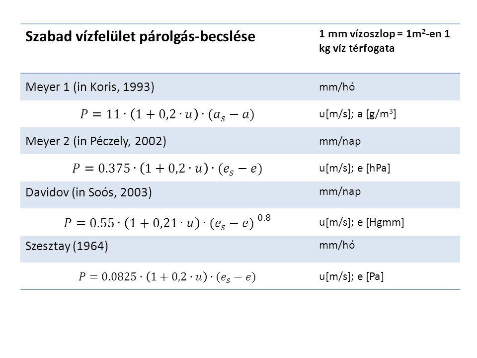 Szabad vízfelület párolgás-becslése 1 mm vízoszlop = 1m 2 -en 1 kg víz térfogata Meyer 1 (in Koris, 1993) mm/hó u[m/s]; a [g/m 3 ] Meyer 2 (in Péczely, 2002) mm/nap u[m/s]; e [hPa] Davidov (in Soós, 2003) mm/nap u[m/s]; e [Hgmm] Szesztay (1964) mm/hó u[m/s]; e [Pa]