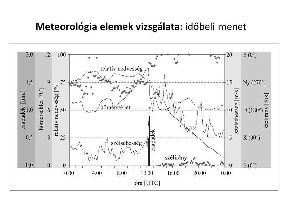 Szélrózsa 0-359° 0° É-i irány Gyakorisági diagram (%) Fő- és mellékirányok (16db)