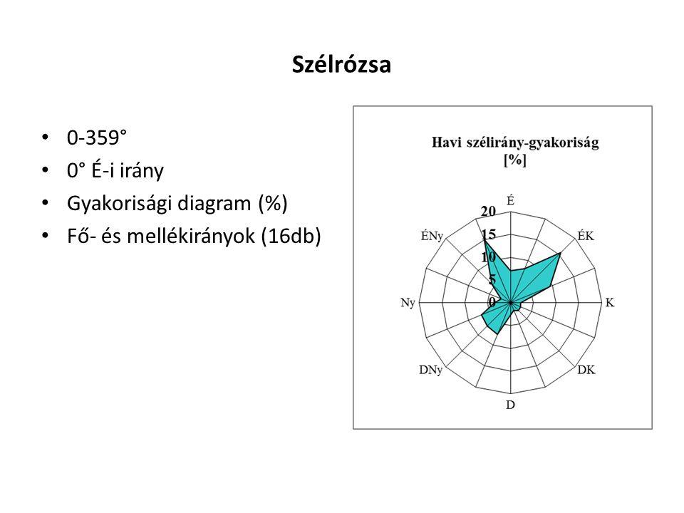 Csapadék jellemzők Csapadékmennyiség, csapadék összeg (napi, havi, éves) : h [mm];1 mm csapadék = 1 liter/m 2 Intenzitás: i [mm/s], [mm/min], [mm/d], egységnyi idő alatt lehullott csapadékmennyiség i = h/T Időtartam: T [nap, óra, vagy perc] Eső-karakterisztika: A leesett csapadék időbeli alakulását kifejező vonal, csapadékösszegző vonal 8