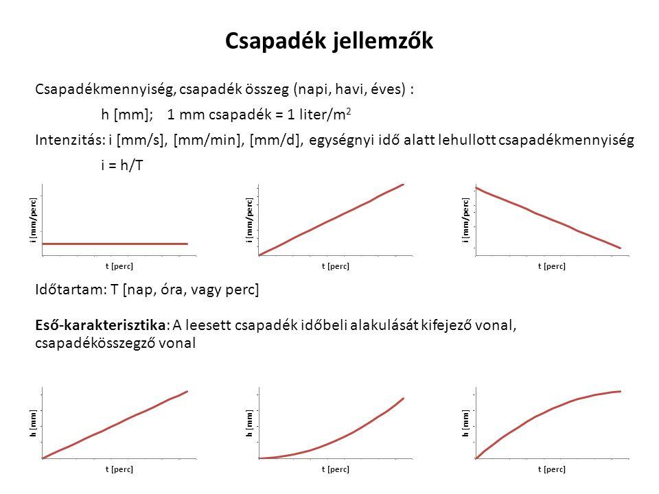 Vízháztartás C + c - F - P = V t csapadék mikrocsapadék lefolyás párolgás közelítés C  F + P Párolgást alakító tényezők a) elpárologtatható vízmennyisége b) rendelkezésre álló hőenergia Potenciális párolgás: P p = E/L (L  2.6 10 6 J/kg) Ariditási, vagy szárazsági index: H E a felületegységre időegység alatt érkező energia, L p pedig az 1 kg víz elpárologtatásához szükséges energia C csapadékösszeg H 1 száraz éghajlat