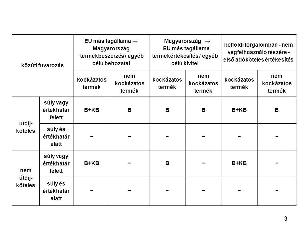 3 közúti fuvarozás EU más tagállama → Magyarország termékbeszerzés / egyéb célú behozatal Magyarország → EU más tagállama termékértékesítés / egyéb célú kivitel belföldi forgalomban - nem végfelhasználó részére - első adóköteles értékesítés kockázatos termék nem kockázatos termék kockázatos termék nem kockázatos termék kockázatos termék nem kockázatos termék útdíj- köteles súly vagy értékhatár felett B+KBBBB B súly és értékhatár alatt −−−−−− nem útdíj- köteles súly vagy értékhatár felett B+KB−B− − súly és értékhatár alatt −−−−−−
