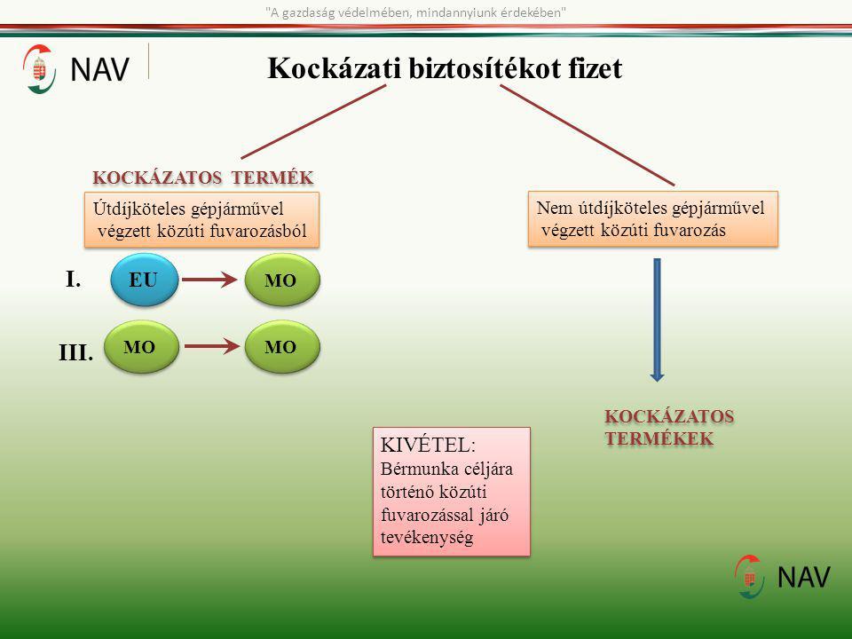 Kockázati biztosítékot fizet Útdíjköteles gépjárművel végzett közúti fuvarozásból Útdíjköteles gépjárművel végzett közúti fuvarozásból I. EU MO III. M