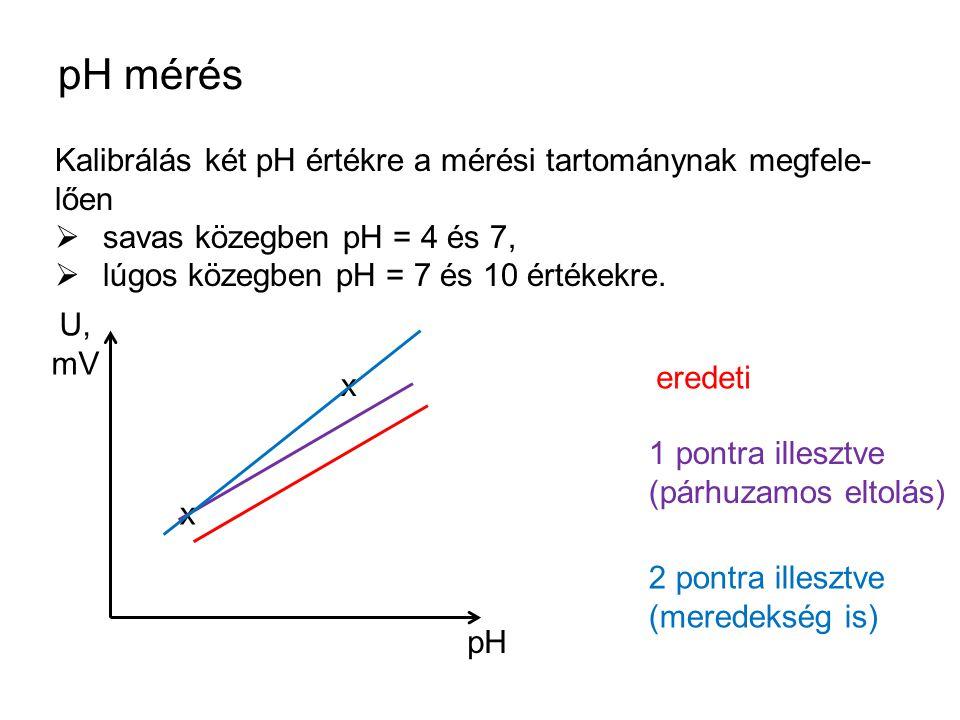 pH mérés Kalibrálás két pH értékre a mérési tartománynak megfele- lően  savas közegben pH = 4 és 7,  lúgos közegben pH = 7 és 10 értékekre. pH U, mV