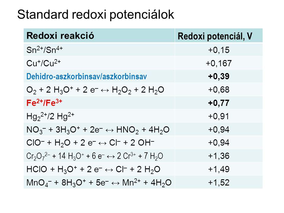 Standard redoxi potenciálok Redoxi reakció Redoxi potenciál, V Sn 2+ /Sn 4+ +0,15 Cu + /Cu 2+ +0,167 Dehidro-aszkorbinsav/aszkorbinsav +0,39 O 2 + 2 H