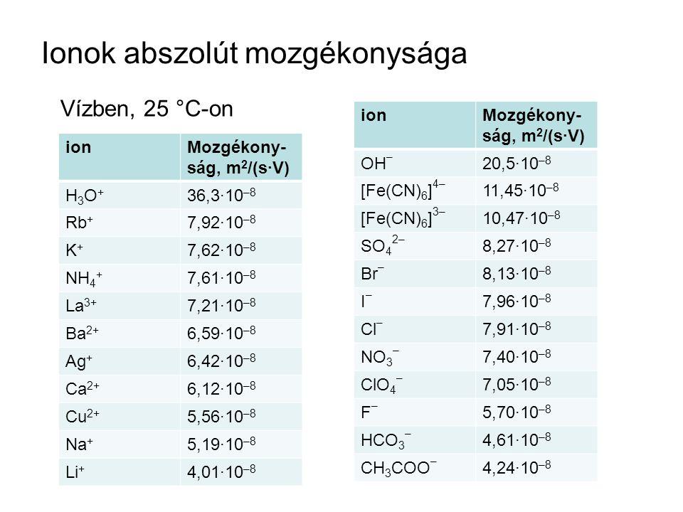 Ionok abszolút mozgékonysága ionMozgékony- ság, m 2 /(s·V) H3O+H3O+ 36,3·10 –8 Rb + 7,92·10 –8 K+K+ 7,62·10 –8 NH 4 + 7,61·10 –8 La 3+ 7,21·10 –8 Ba 2